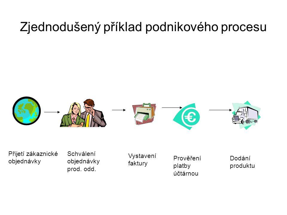 Zjednodušený příklad podnikového procesu
