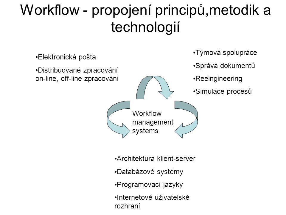 Workflow - propojení principů,metodik a technologií