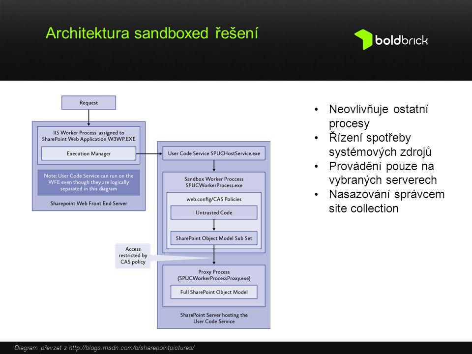 Architektura sandboxed řešení