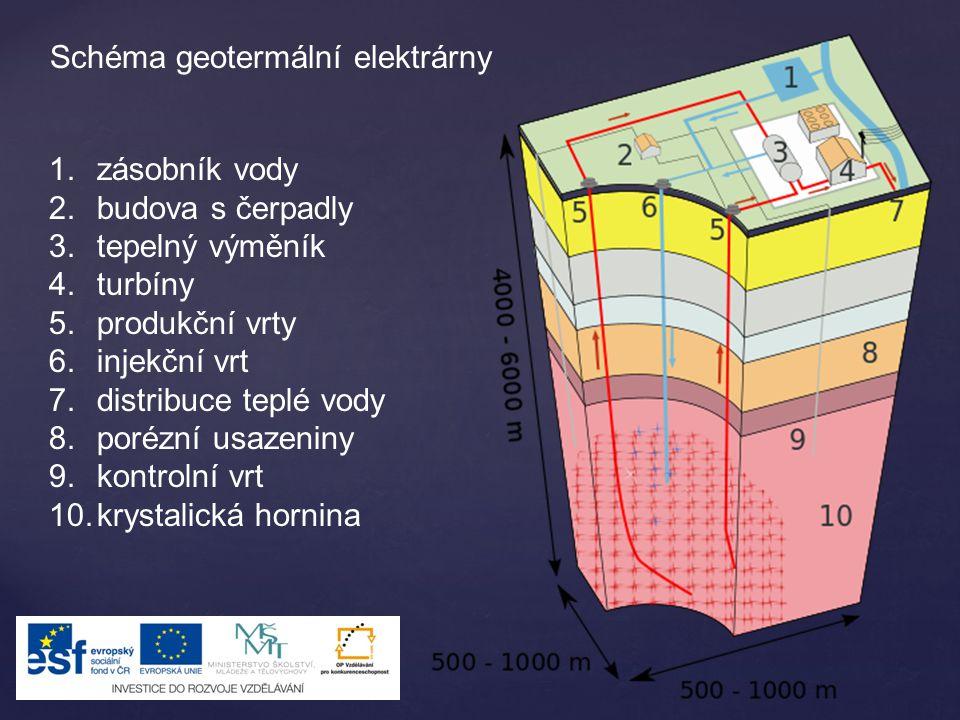 Schéma geotermální elektrárny