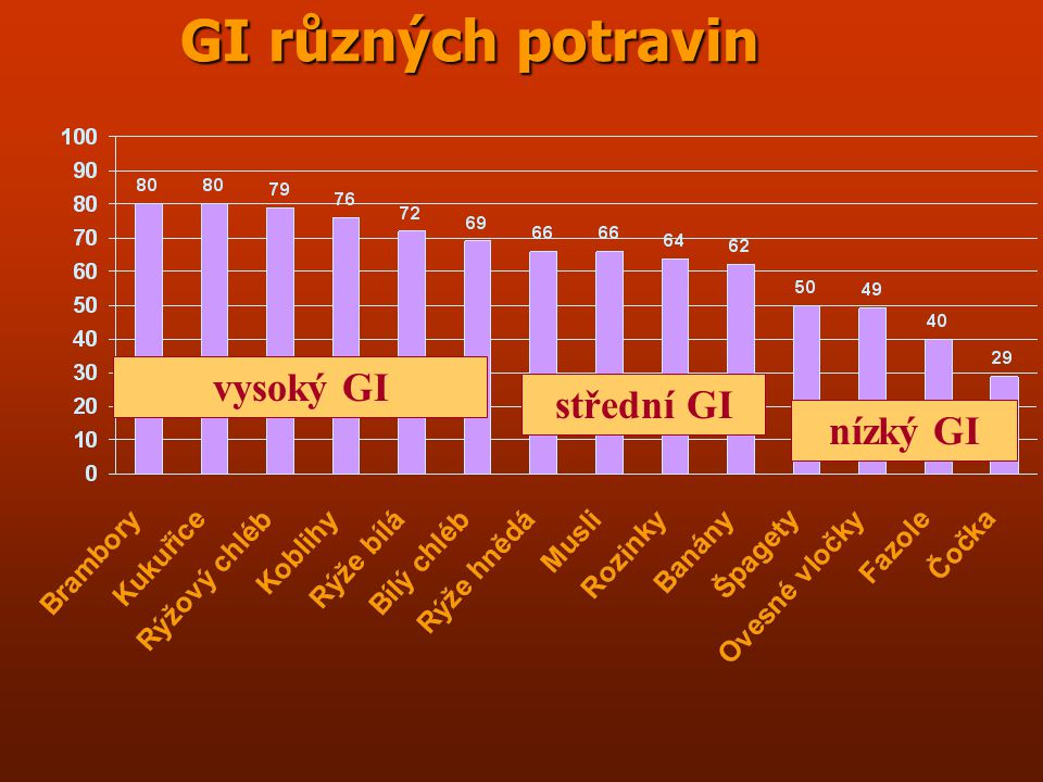 GI různých potravin vysoký GI střední GI nízký GI