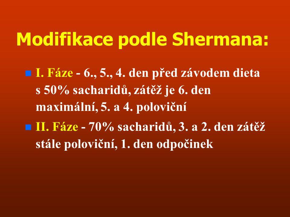 Modifikace podle Shermana: