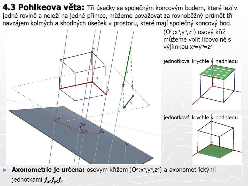 4.3 Pohlkeova věta: Tři úsečky se společným koncovým bodem, které leží v jedné rovině a neleží na jedné přímce, můžeme považovat za rovnoběžný průmět tří navzájem kolmých a shodných úseček v prostoru, které mají společný koncový bod.