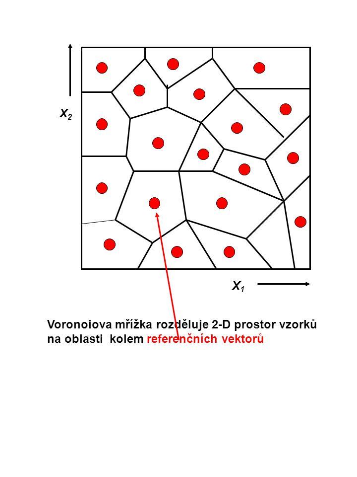 X2 X1 Voronoiova mřížka rozděluje 2-D prostor vzorků na oblasti kolem referenčních vektorů