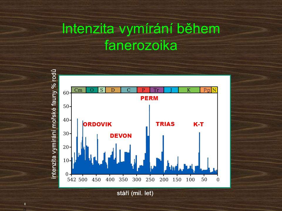 Intenzita vymírání během fanerozoika