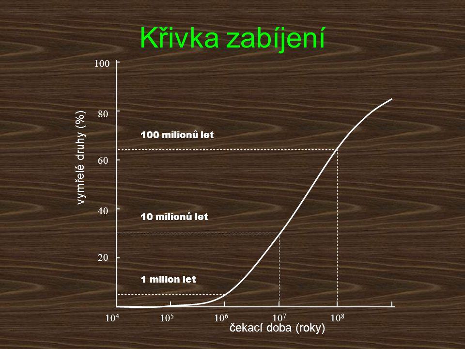 Křivka zabíjení vymřelé druhy (%) čekací doba (roky) 100 80 60 40 20