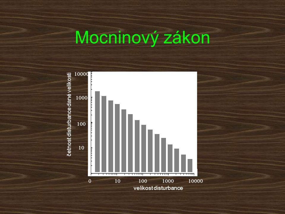 Mocninový zákon 10000 1000 četnost disturbance dané velikosti 100 10