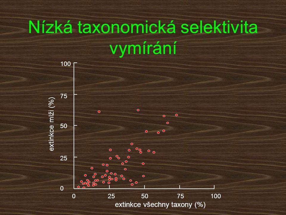 Nízká taxonomická selektivita vymírání