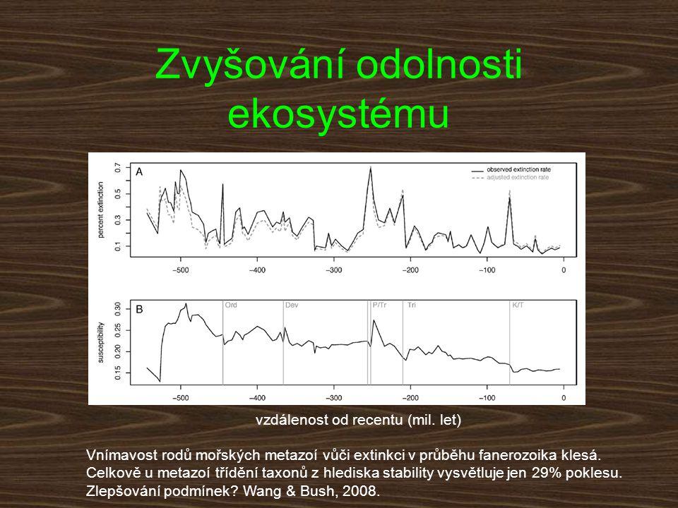 Zvyšování odolnosti ekosystému