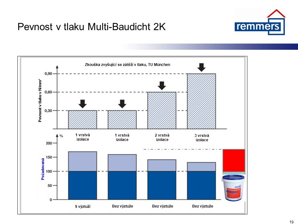 Pevnost v tlaku Multi-Baudicht 2K