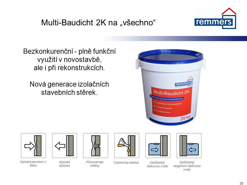 Zatížitelný tlakovou vodu Zatížitelný negativní tlakovou vodu