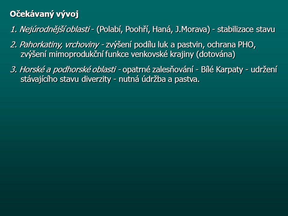 Očekávaný vývoj 1. Nejúrodnější oblasti - (Polabí, Poohří, Haná, J.Morava) - stabilizace stavu.