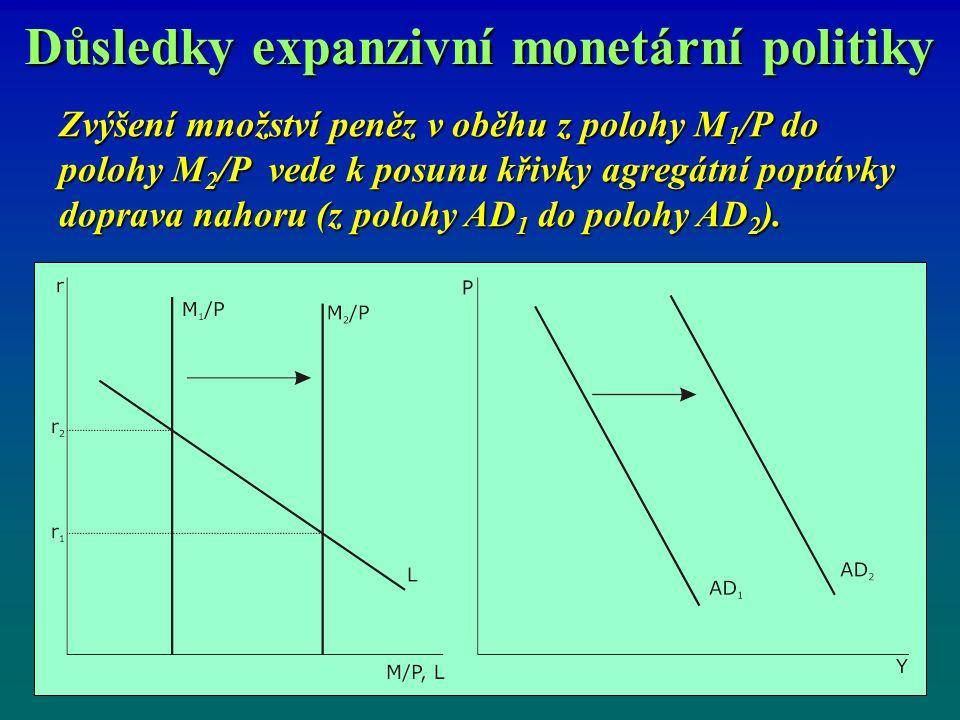 Důsledky expanzivní monetární politiky