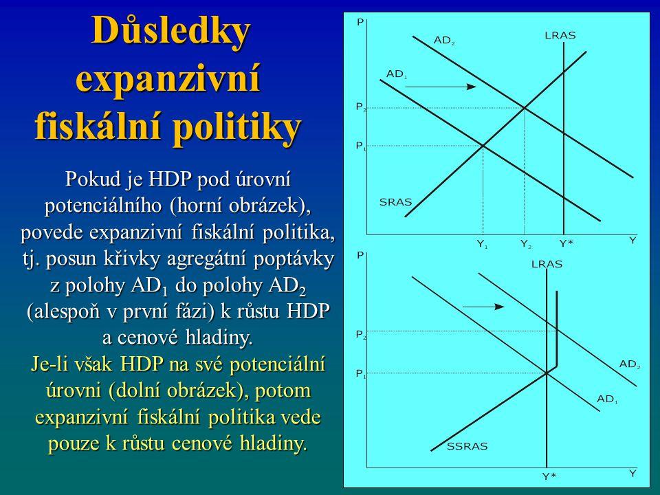 Důsledky expanzivní fiskální politiky