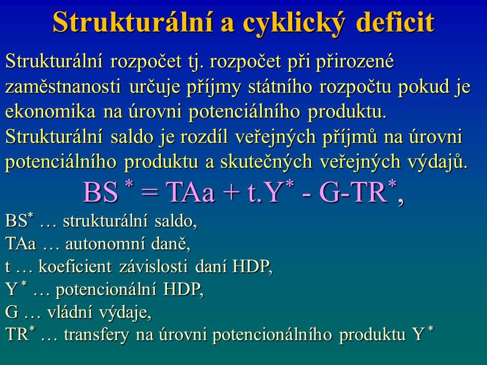 Strukturální a cyklický deficit