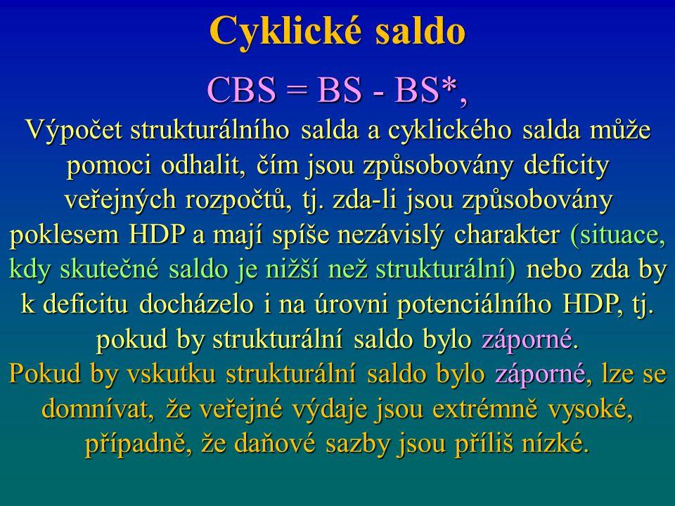 Cyklické saldo CBS = BS - BS*,