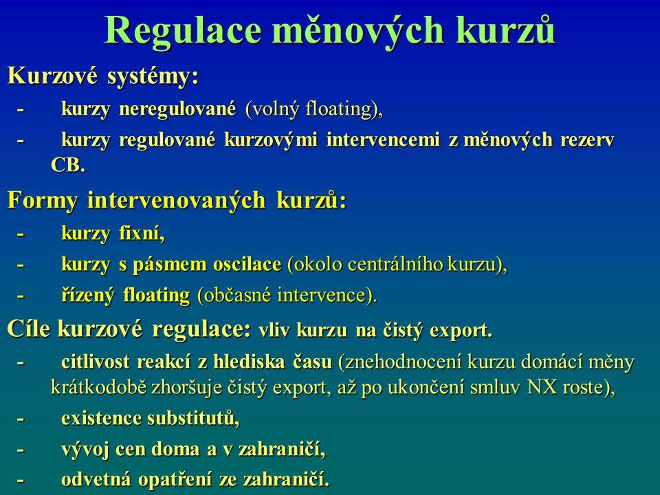 Regulace měnových kurzů