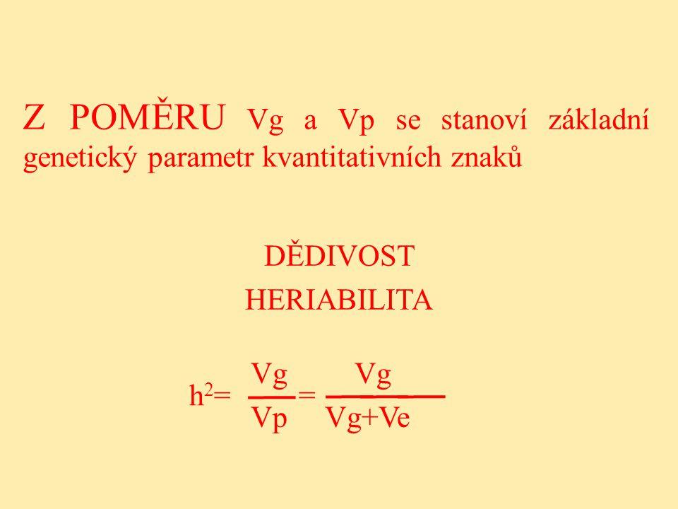 Z POMĚRU Vg a Vp se stanoví základní genetický parametr kvantitativních znaků