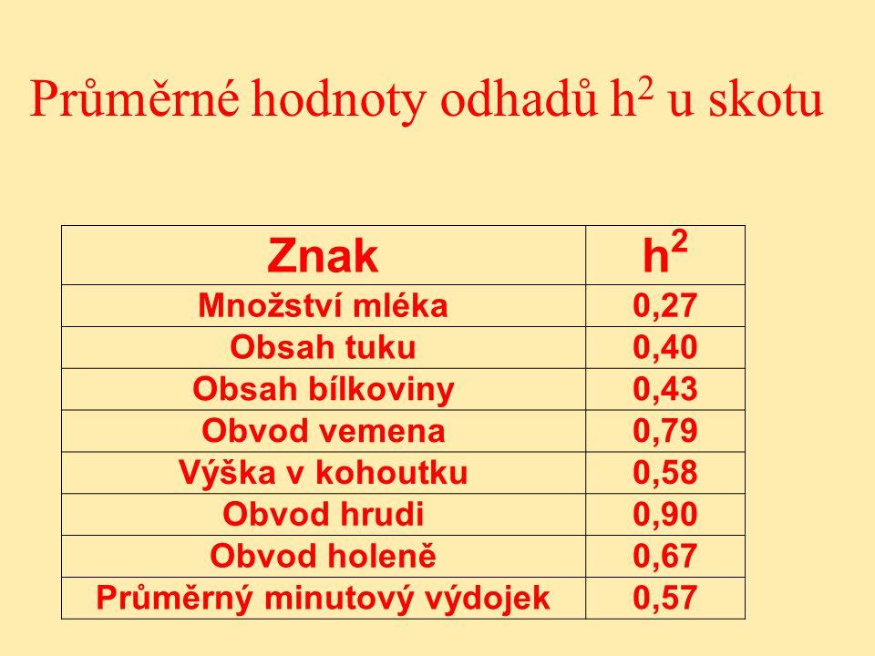 Průměrné hodnoty odhadů h2 u skotu