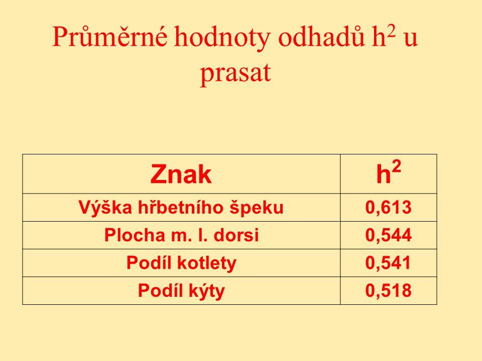 Průměrné hodnoty odhadů h2 u prasat