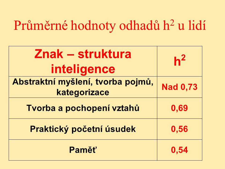 Průměrné hodnoty odhadů h2 u lidí