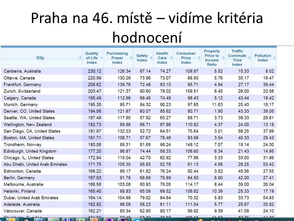 Praha na 46. místě – vidíme kritéria hodnocení