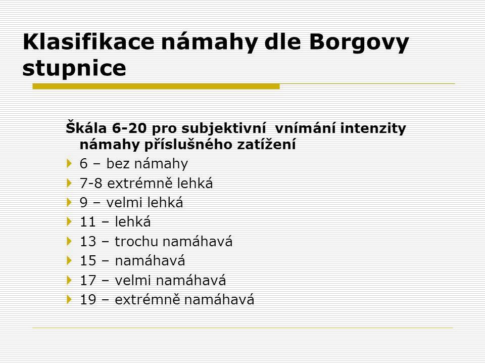 Klasifikace námahy dle Borgovy stupnice
