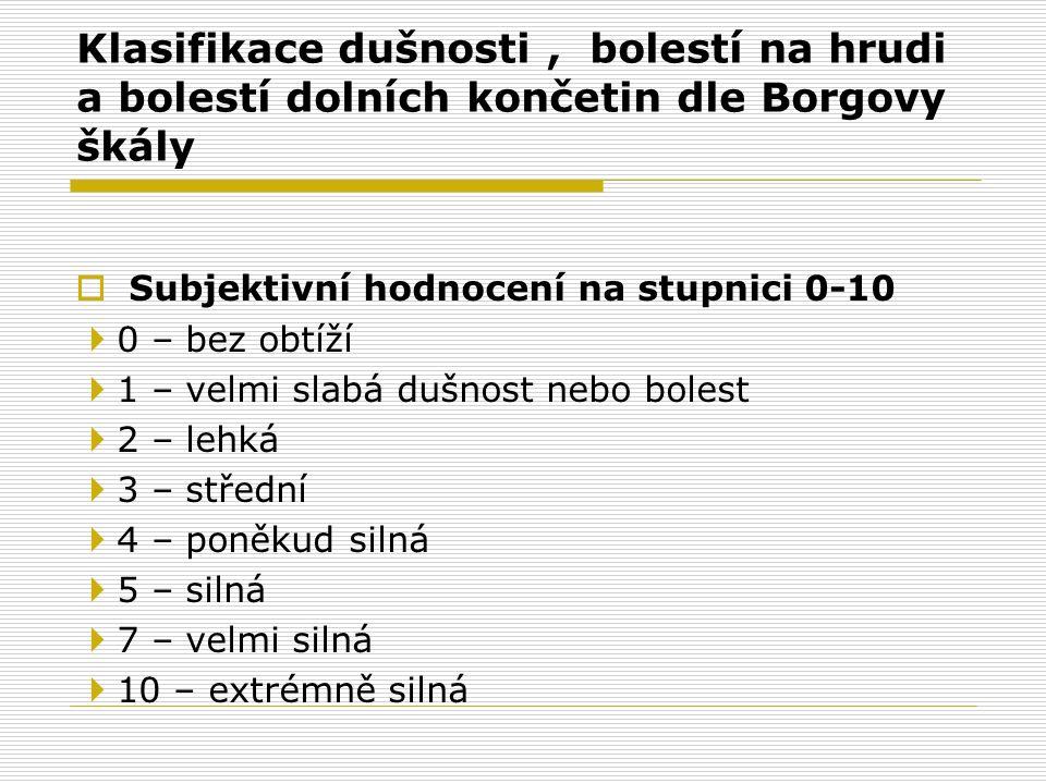 Klasifikace dušnosti , bolestí na hrudi a bolestí dolních končetin dle Borgovy škály