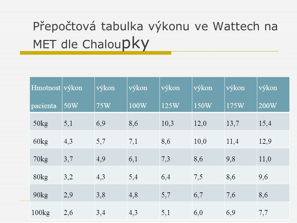 Přepočtová tabulka výkonu ve Wattech na MET dle Chaloupky