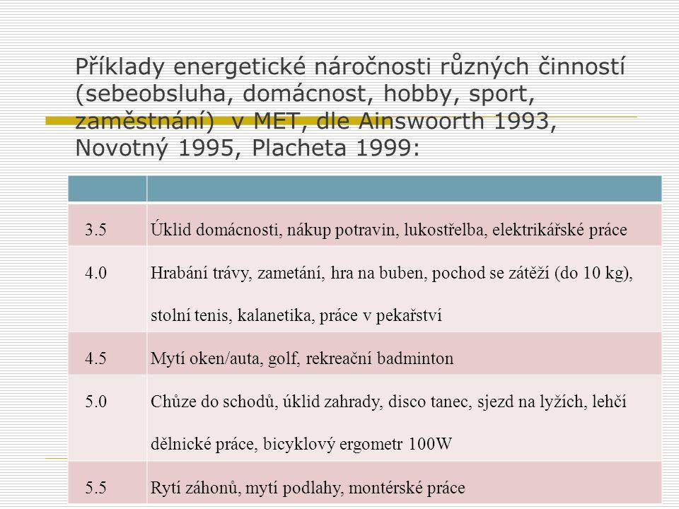 Příklady energetické náročnosti různých činností (sebeobsluha, domácnost, hobby, sport, zaměstnání) v MET, dle Ainswoorth 1993, Novotný 1995, Placheta 1999: