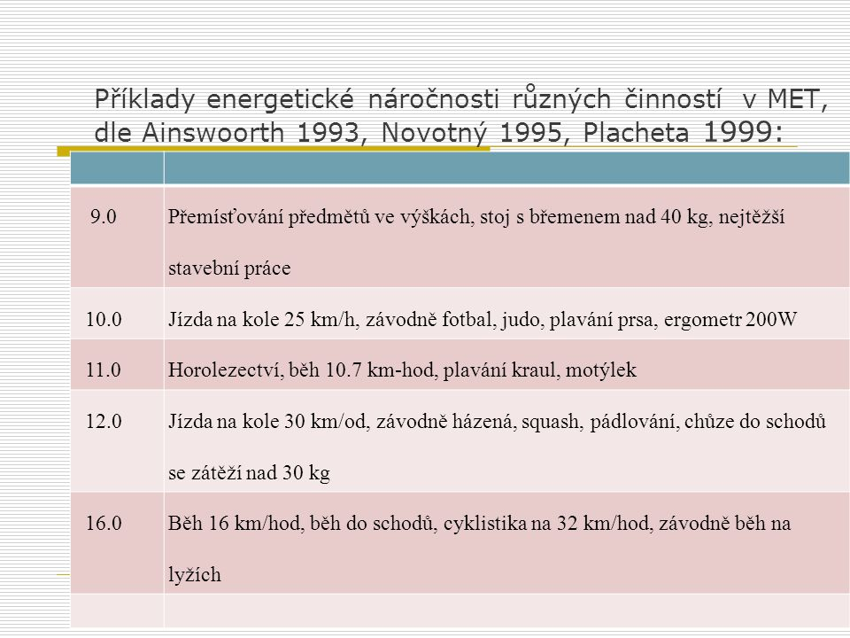 Příklady energetické náročnosti různých činností v MET, dle Ainswoorth 1993, Novotný 1995, Placheta 1999: