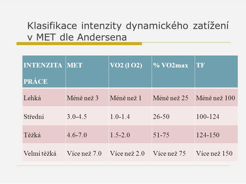 Klasifikace intenzity dynamického zatížení v MET dle Andersena
