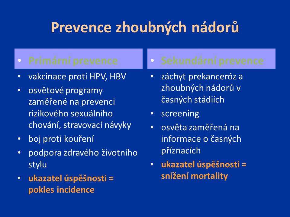 Prevence zhoubných nádorů