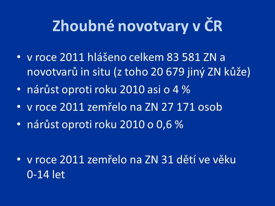 Zhoubné novotvary v ČR v roce 2011 hlášeno celkem 83 581 ZN a novotvarů in situ (z toho 20 679 jiný ZN kůže)