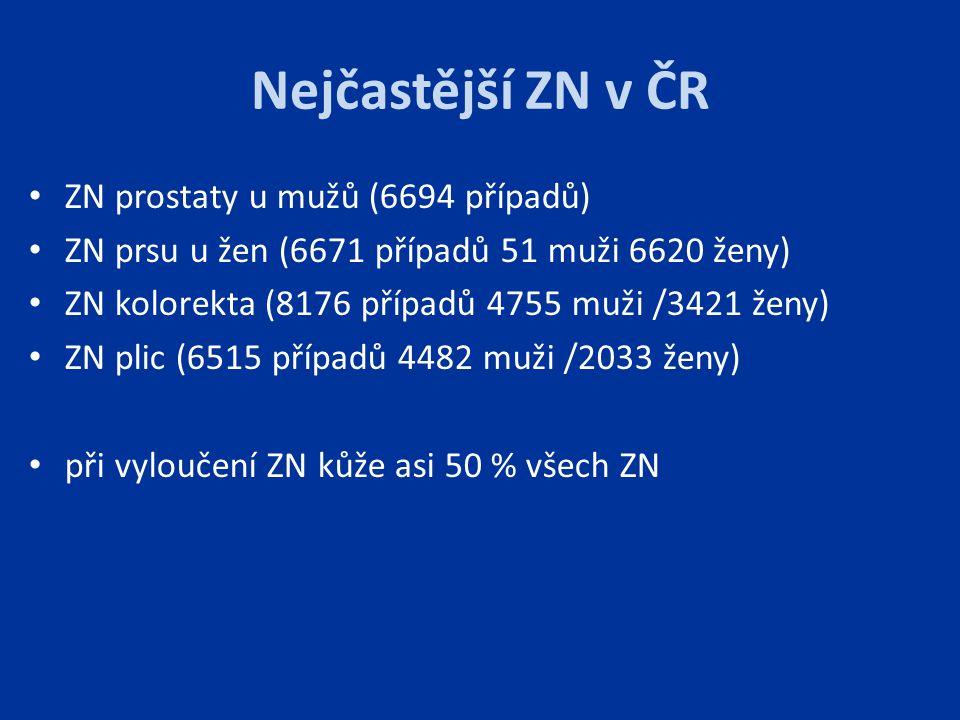 Nejčastější ZN v ČR ZN prostaty u mužů (6694 případů)