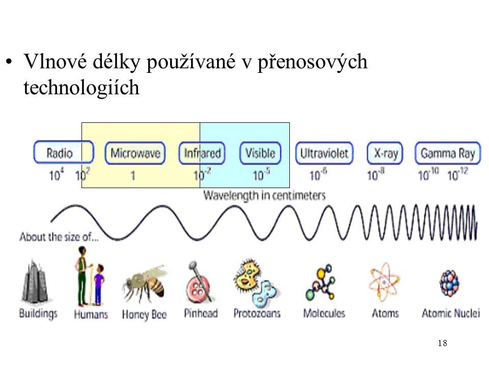 Vlnové délky používané v přenosových technologiích