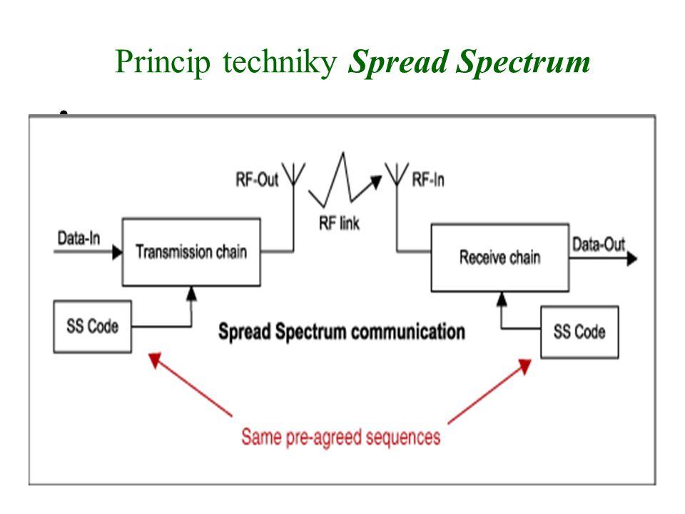 Princip techniky Spread Spectrum