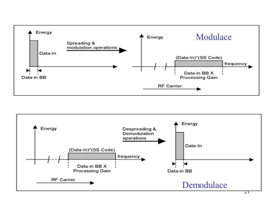 Bezdrátové sítě Modulace Demodulace