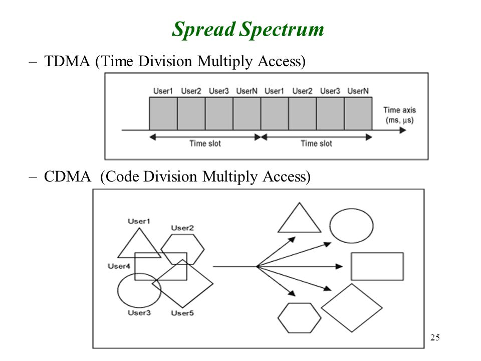 Spread Spectrum TDMA (Time Division Multiply Access)