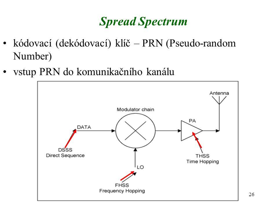 Spread Spectrum kódovací (dekódovací) klíč – PRN (Pseudo-random Number) vstup PRN do komunikačního kanálu.