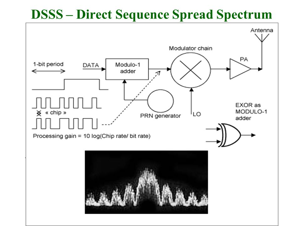 DSSS – Direct Sequence Spread Spectrum