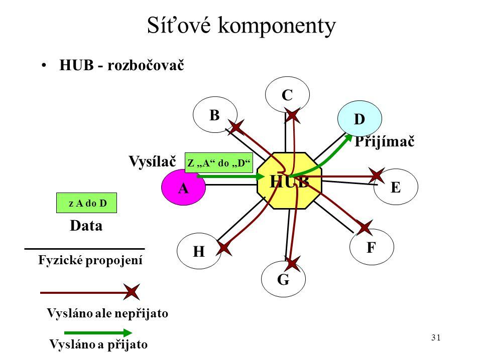 Síťové komponenty HUB HUB - rozbočovač C B D Přijímač Vysílač A E Data