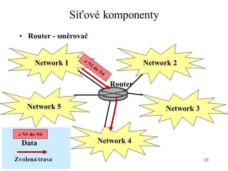 Síťové komponenty Router - směrovač Network 1 Network 2 Router