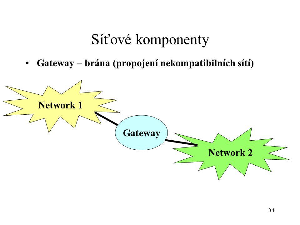 Síťové komponenty Gateway – brána (propojení nekompatibilních sítí)