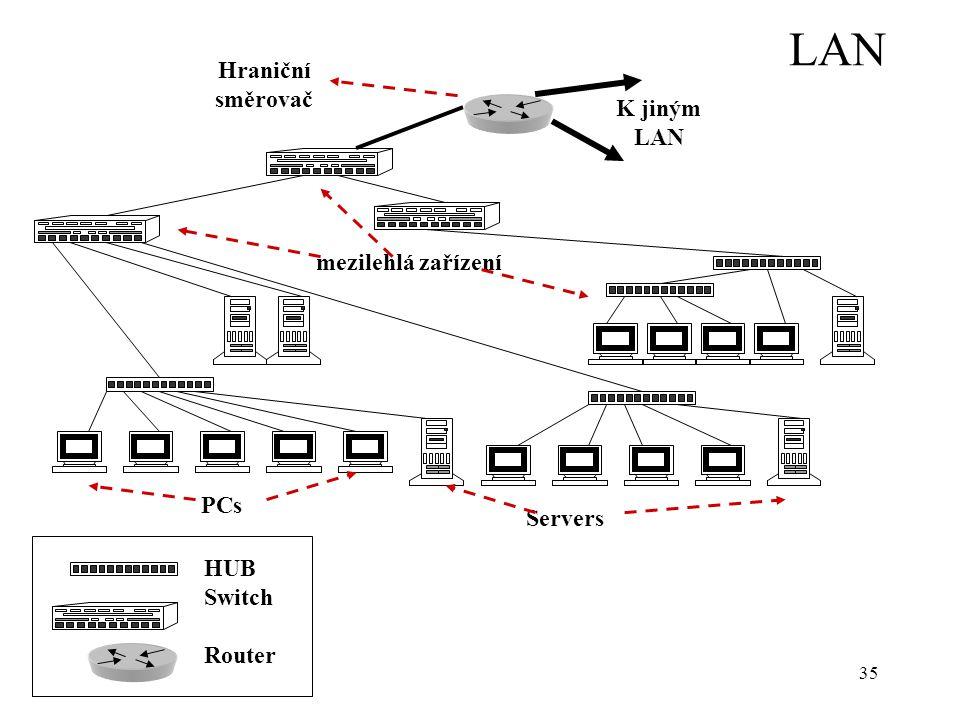 LAN Hraniční směrovač K jiným LAN mezilehlá zařízení PCs Servers HUB