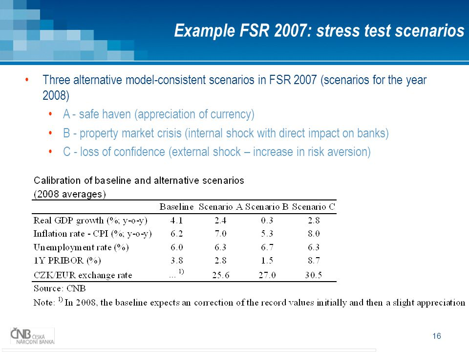 Example FSR 2007: stress test scenarios