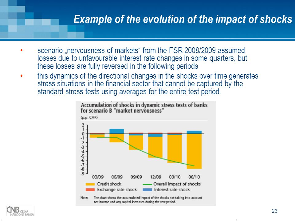 Example of the evolution of the impact of shocks