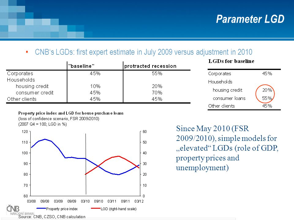 Parameter LGD CNB's LGDs: first expert estimate in July 2009 versus adjustment in 2010.