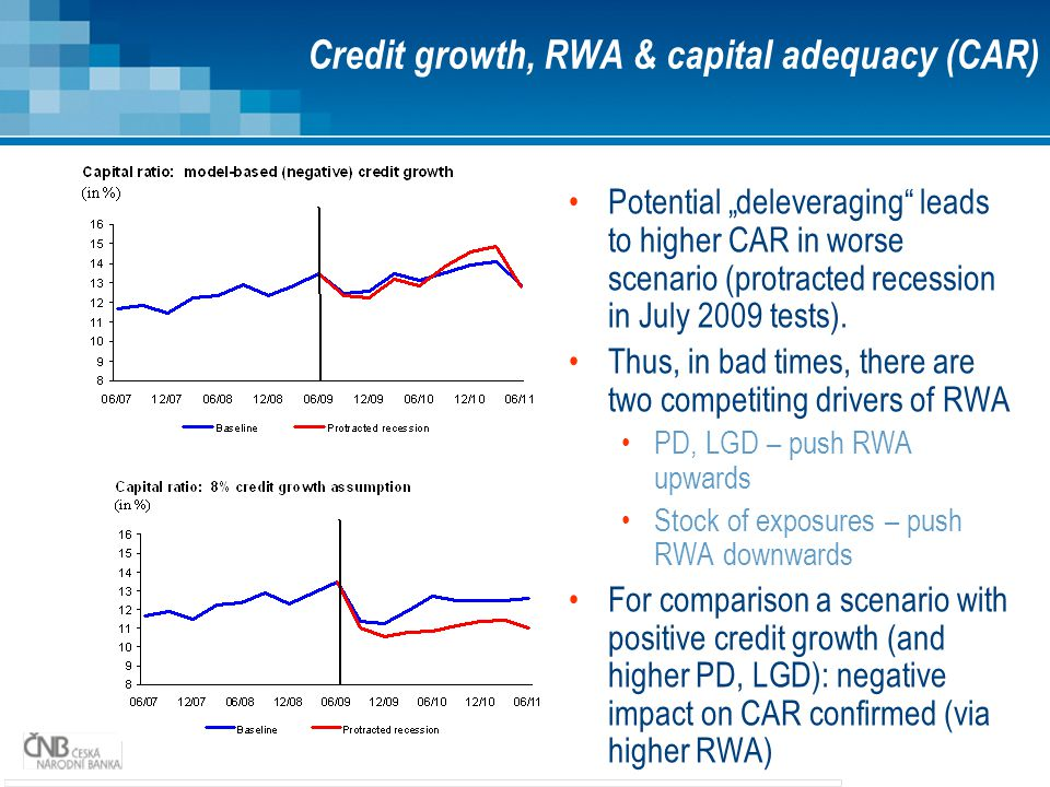 Credit growth, RWA & capital adequacy (CAR)