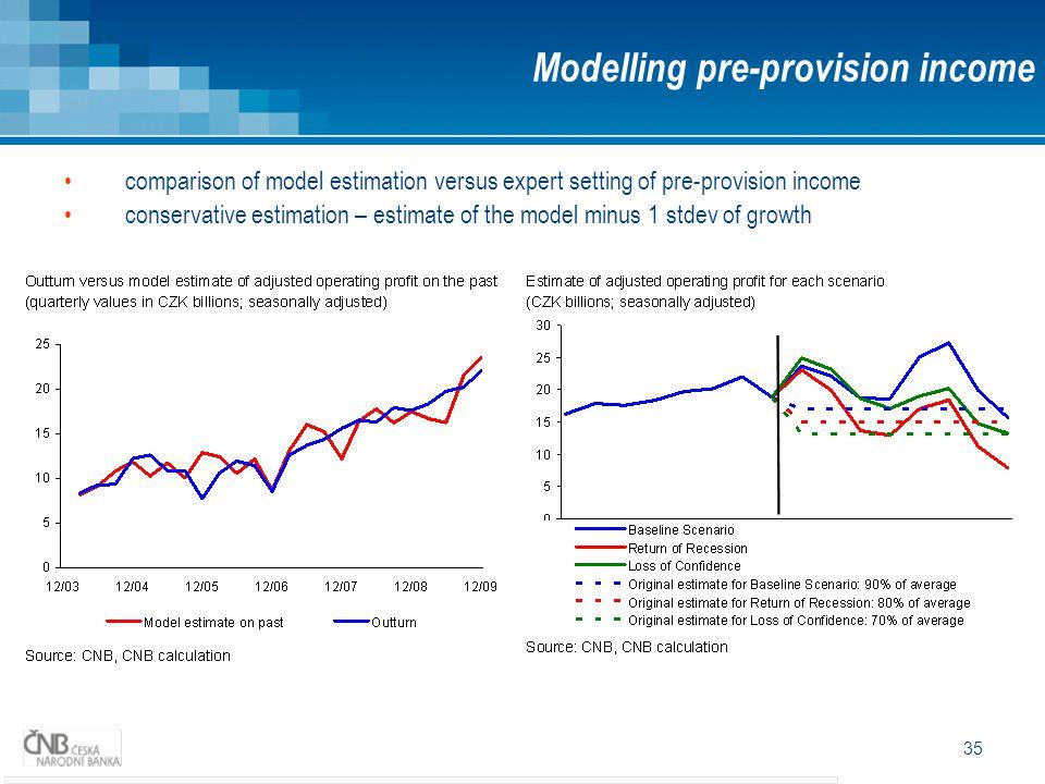 Modelling pre-provision income